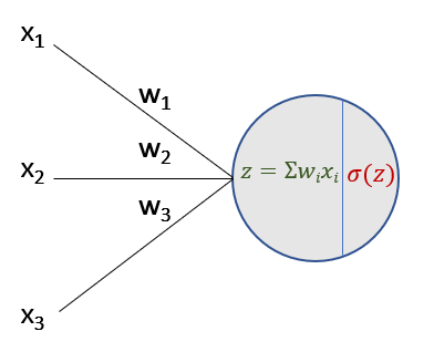 Backward in neuron of a neural network